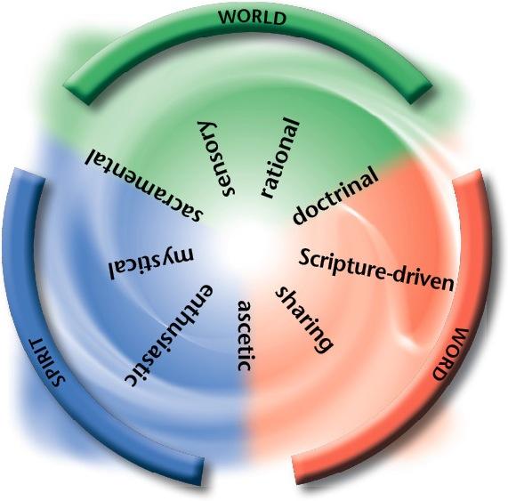 Trinitarian Compass
